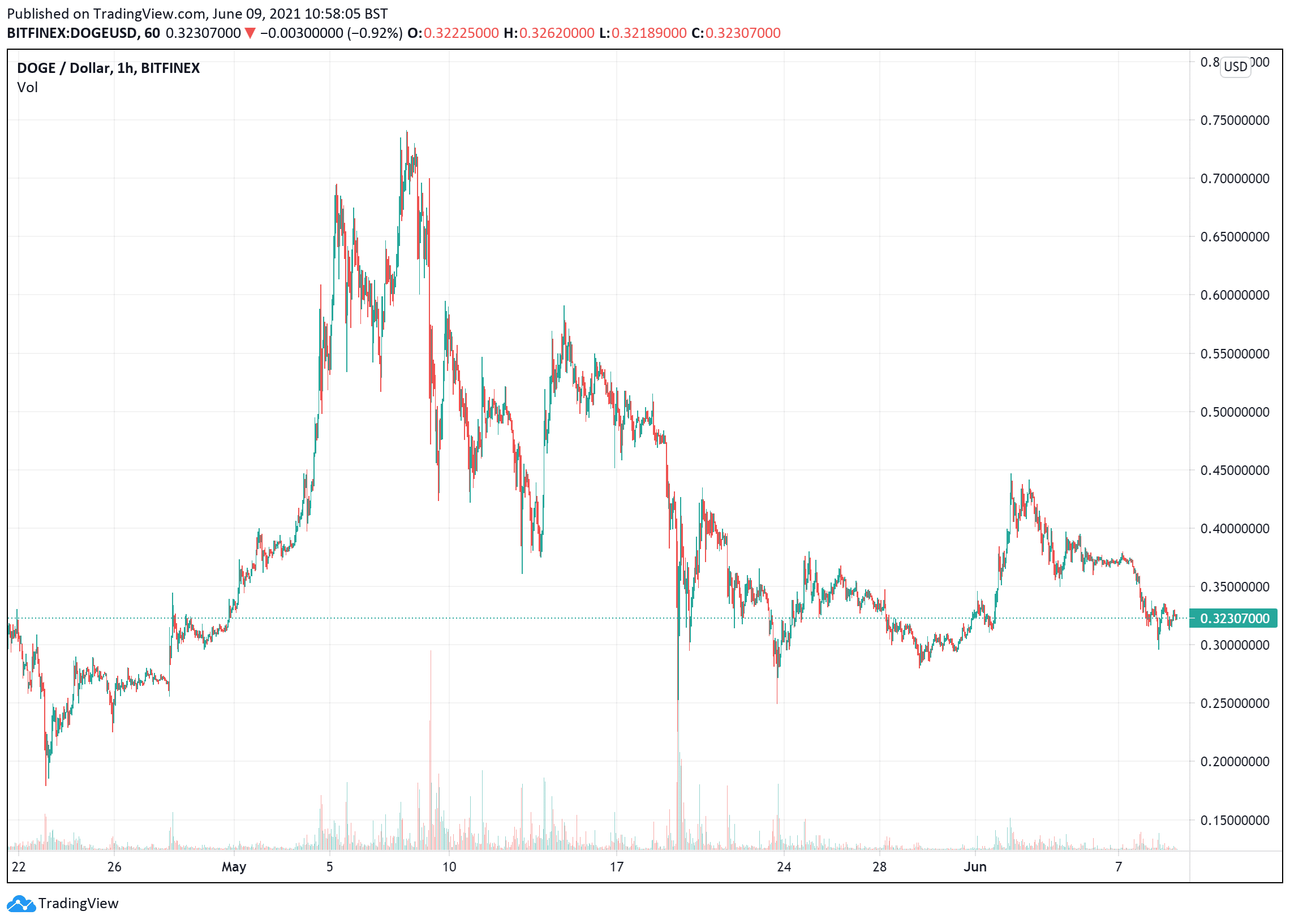 Dogecoin price charts June 9