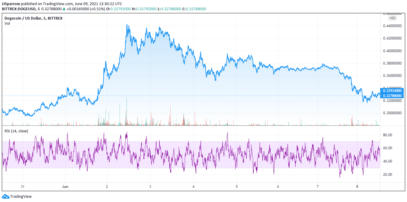 Dogecoin price charts for April 2021