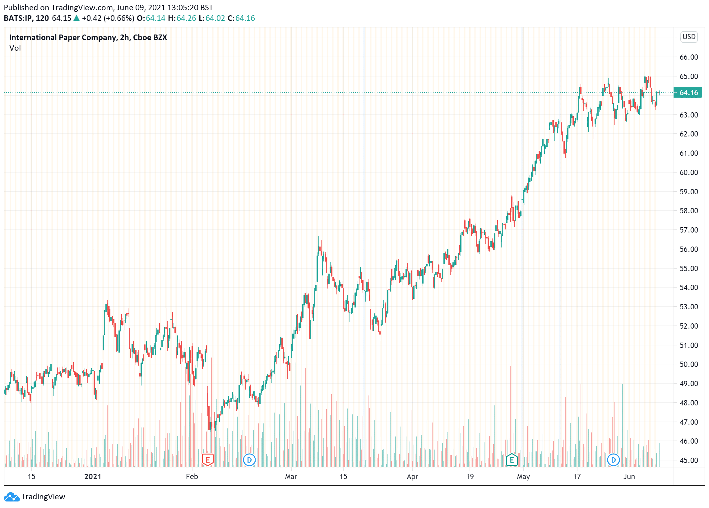 Dividend Shares: IPC price chart June 9