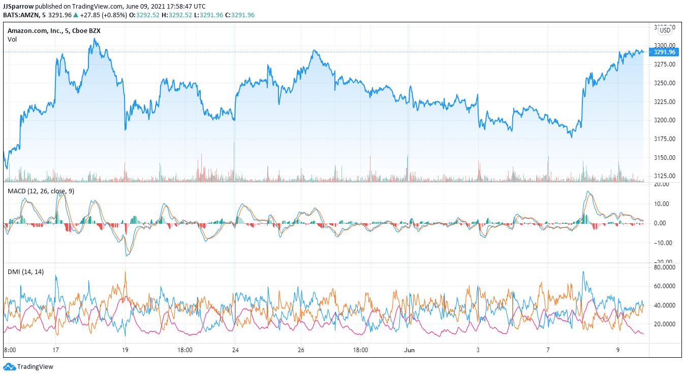 Amazon stock price charts June 9
