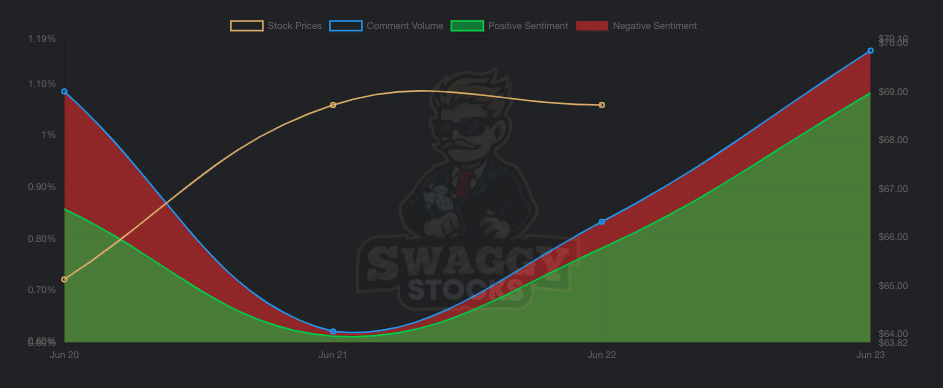 Big Lots (BIG) Comment Volume and Sentiment on WSB Forum - Source: SwaggyStocks