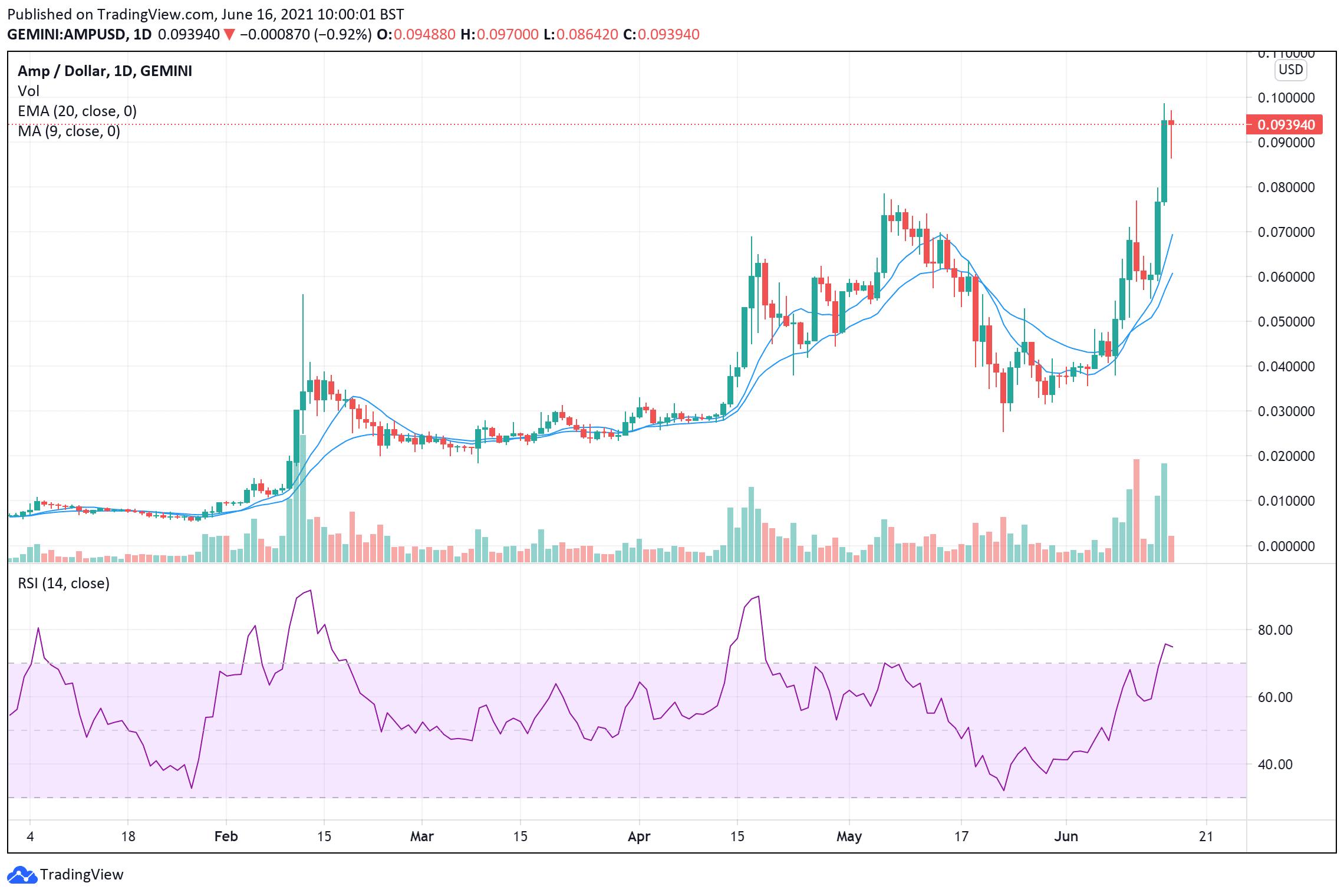 AMP price chart June 16