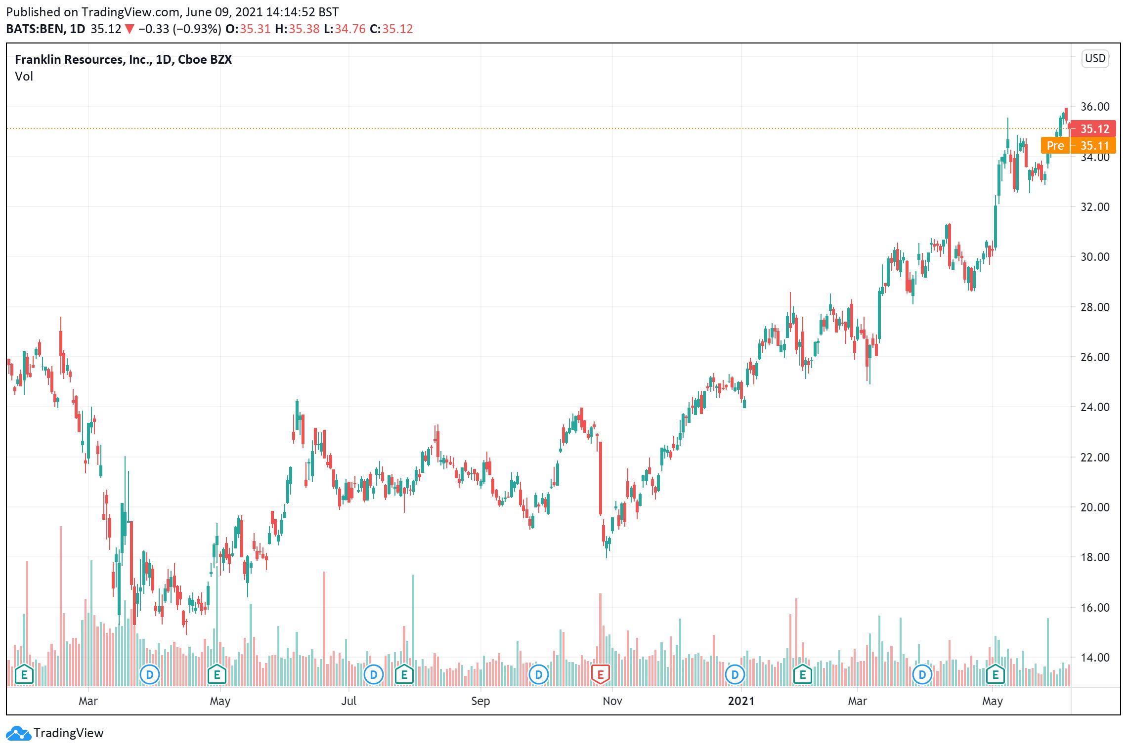 Dividend Shares: Franklin Resources price chart June 9