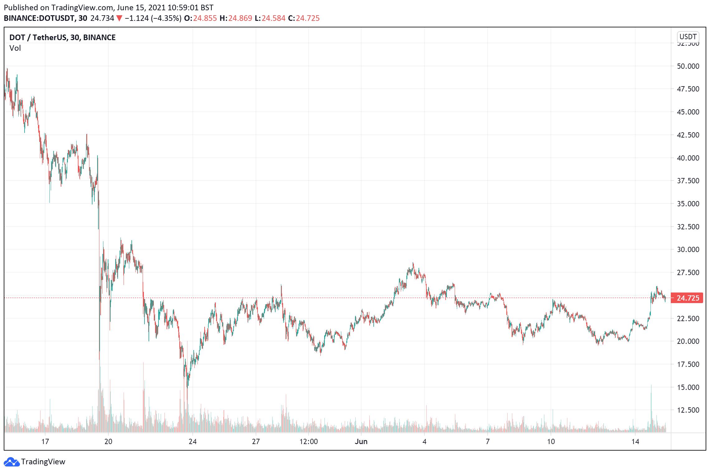 Polkadot price chart 2 June 15