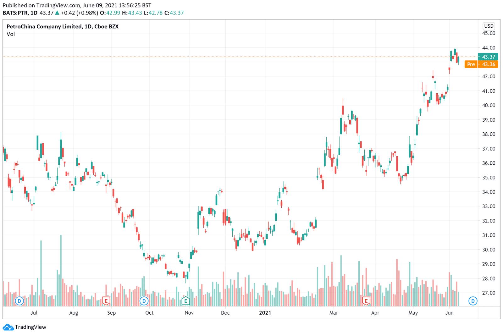 PetroChina Company price chart June 9