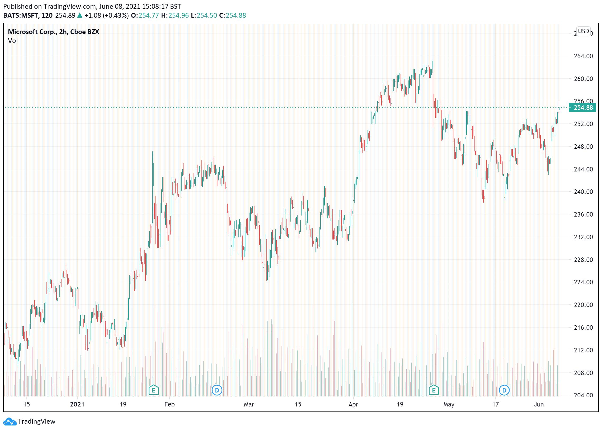 Microsoft price charts June 8