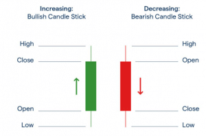 what are candlesticks in forex trading