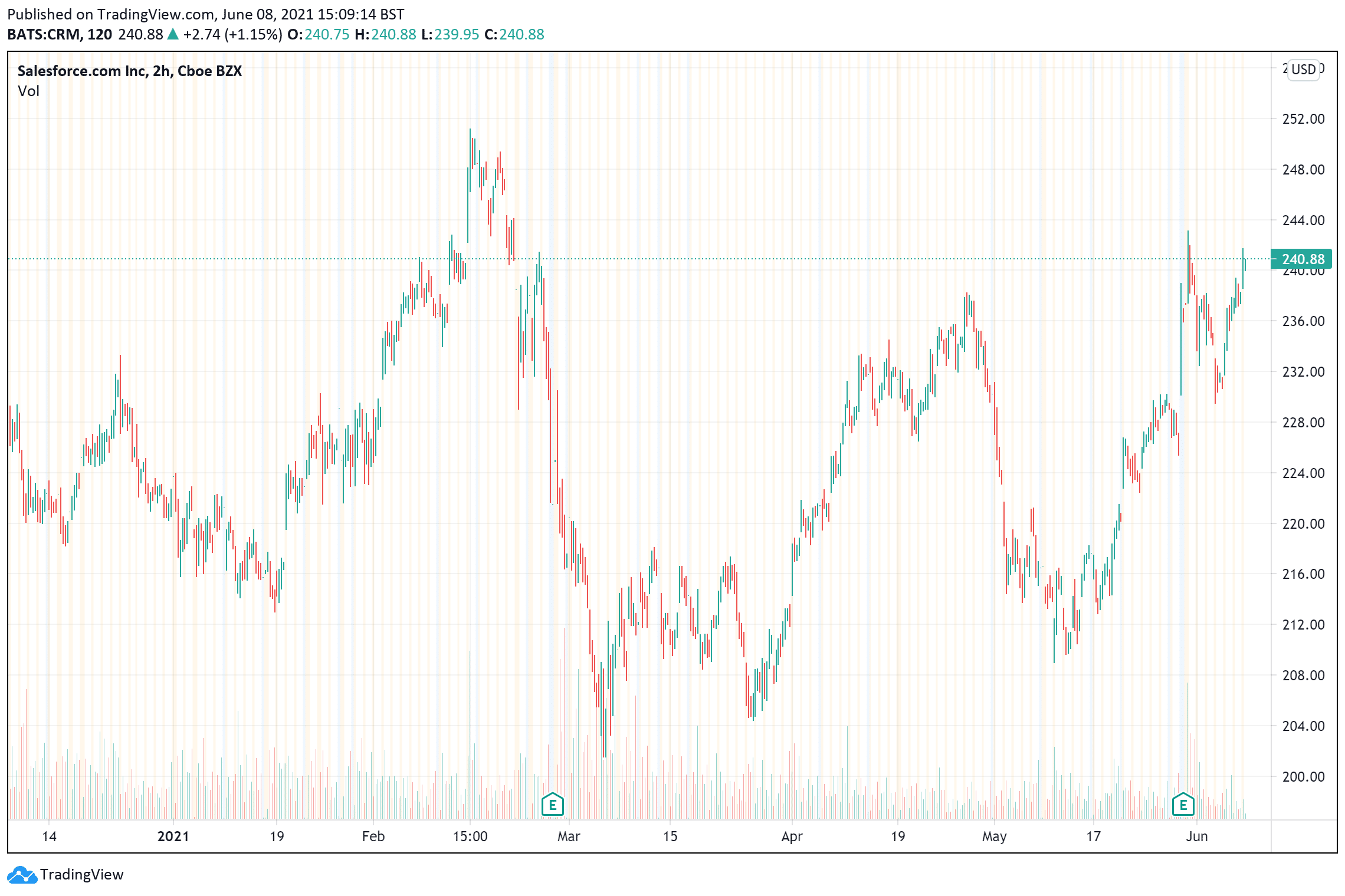 Slesforce price charts June 8