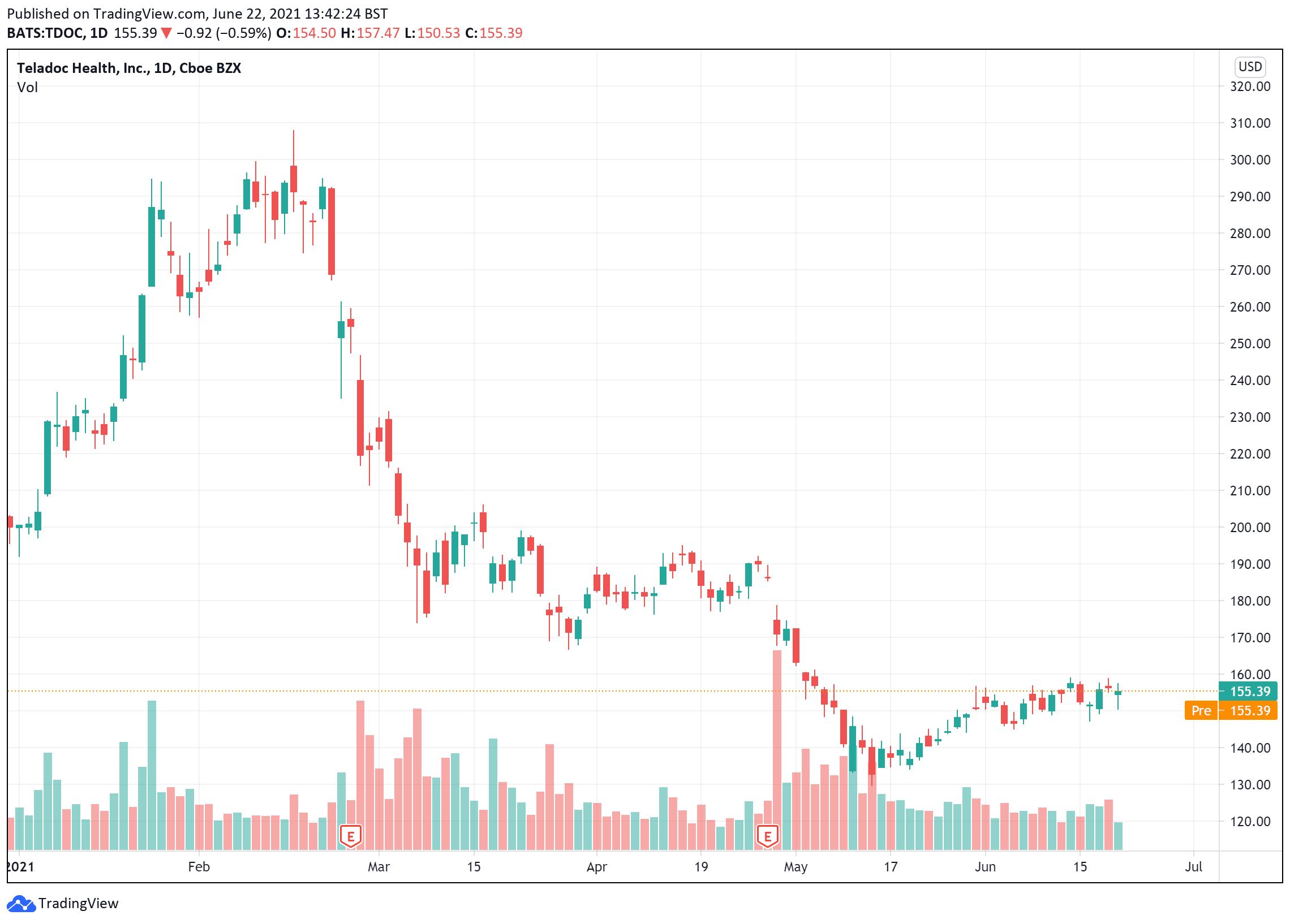 Teladoc share price chart June 22 buy investment stocks