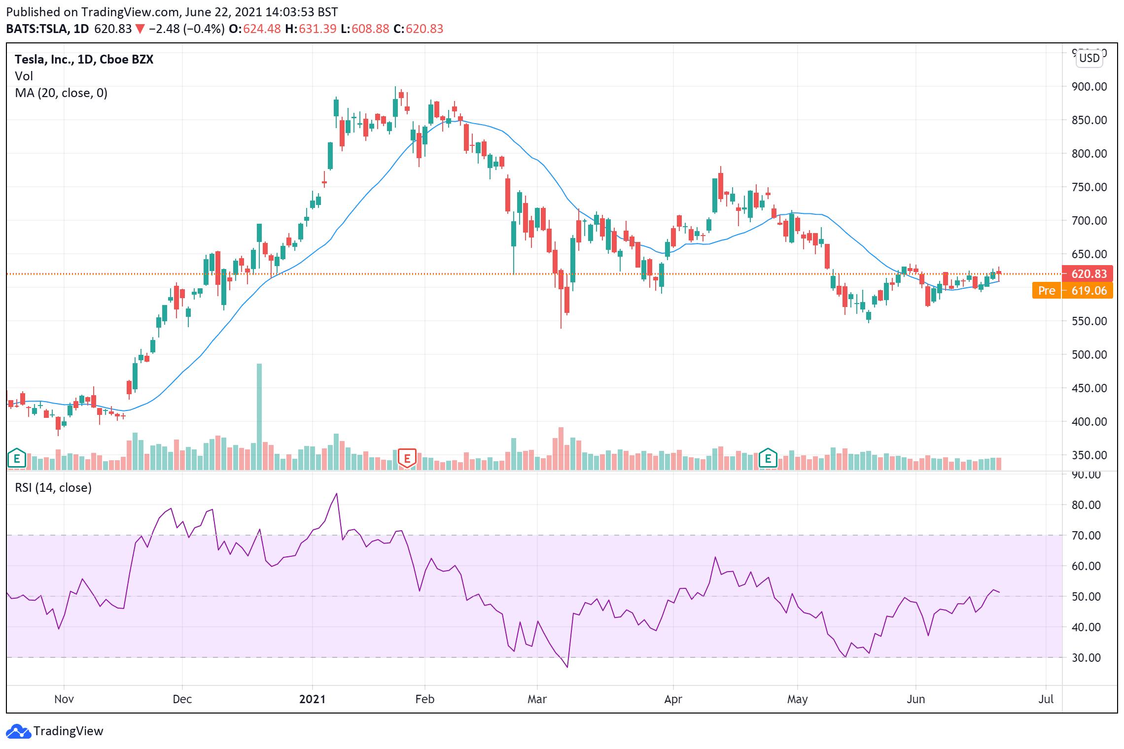 Tesla share price June 22
