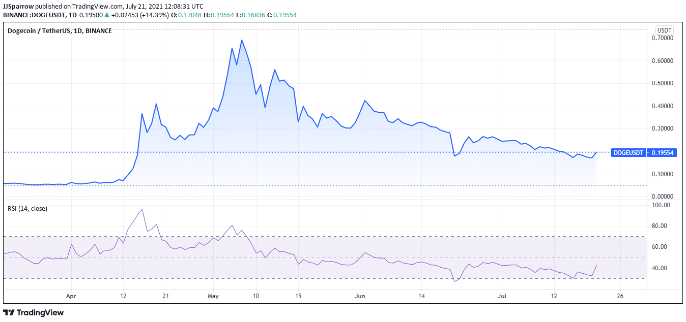 Dogecoin price charts July 21