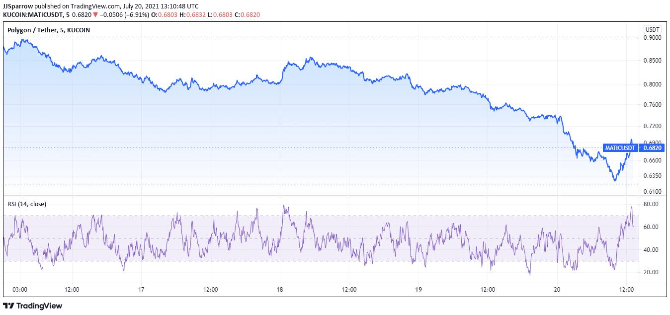 Polygon price charts July 20