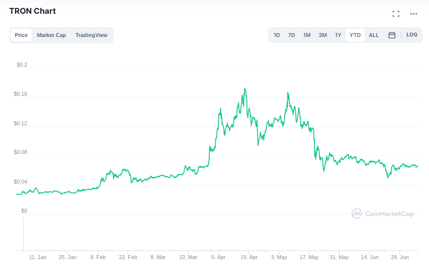tron price