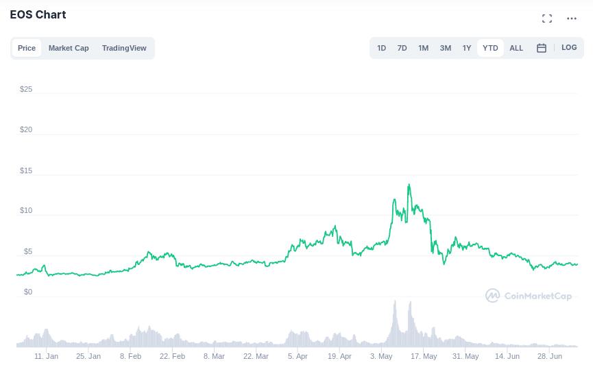 eos price history
