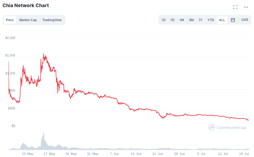 is chia coin a good ivnestment?