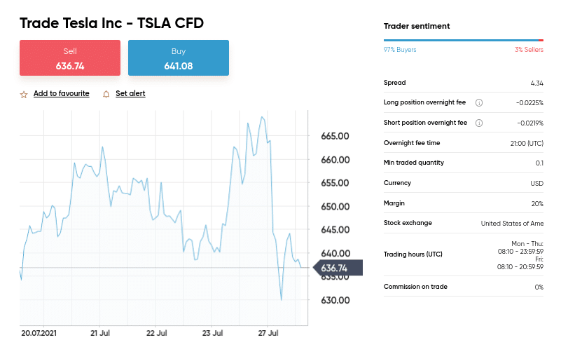 tesla spread betting