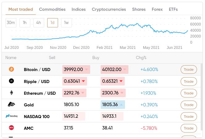 spread betting UK markets