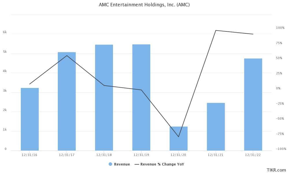 amc earnings