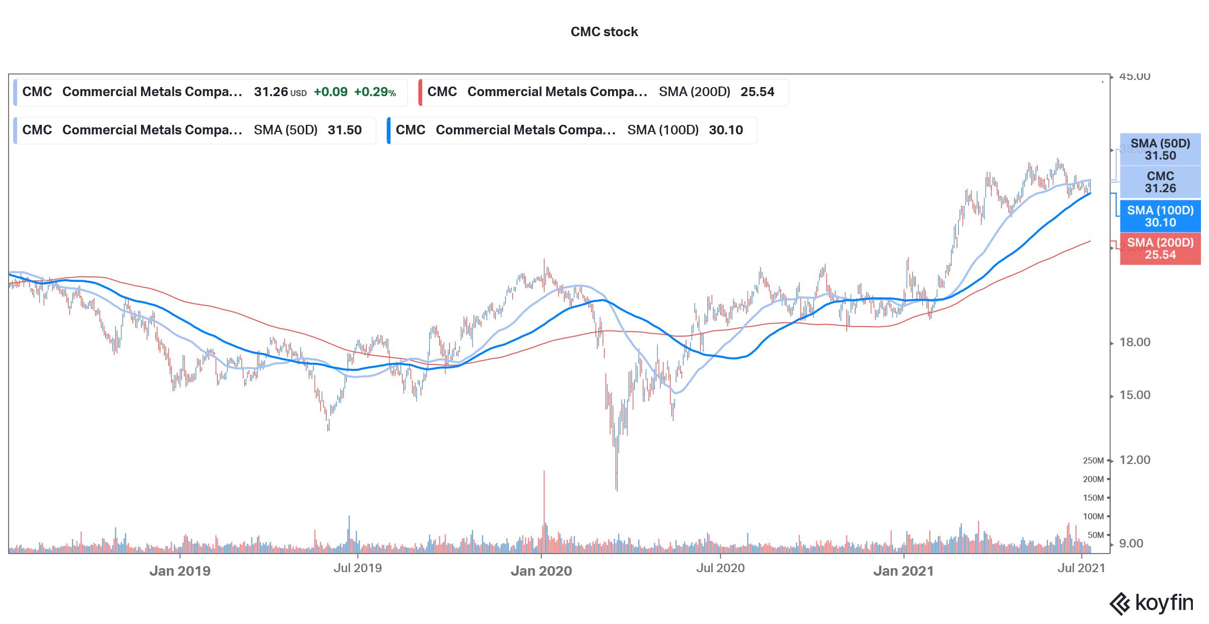 buy cmc stock