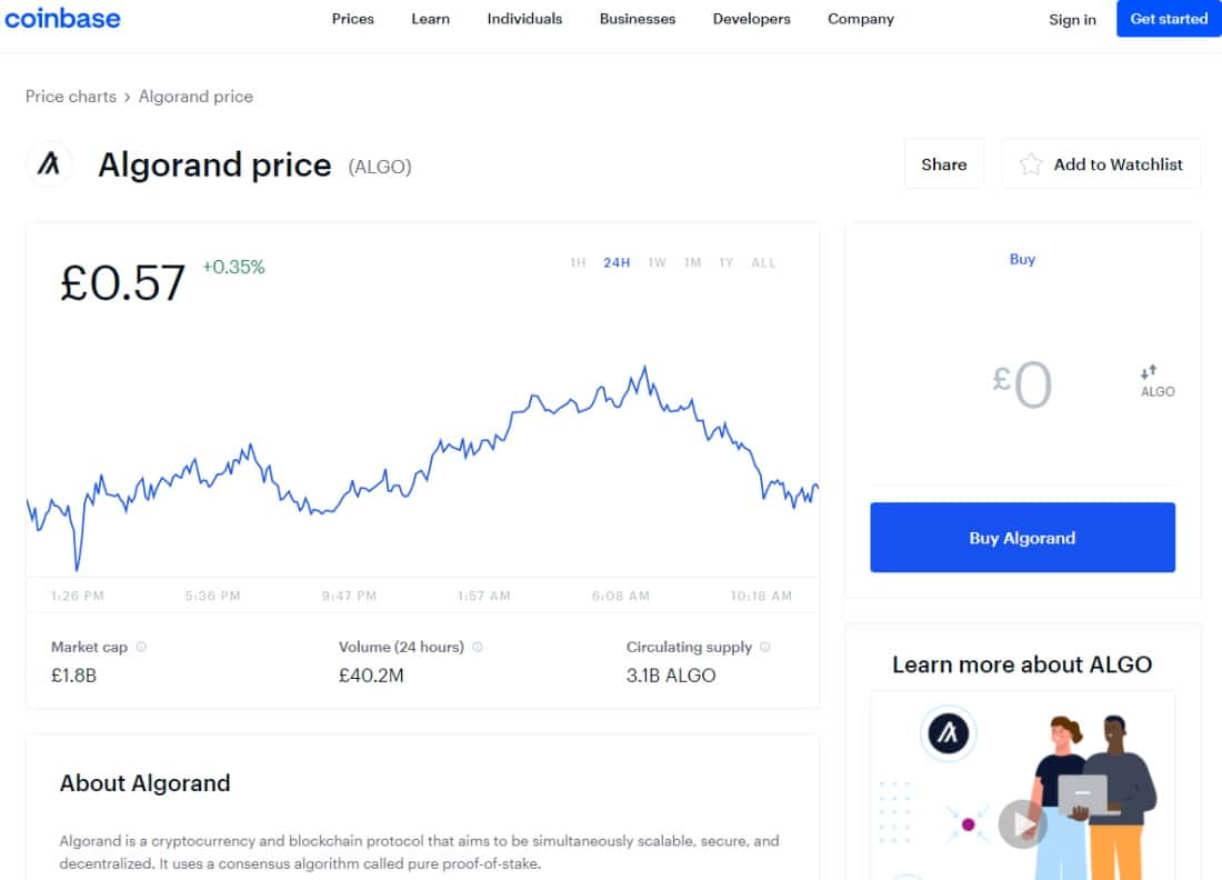 Coinbase Algorand chart