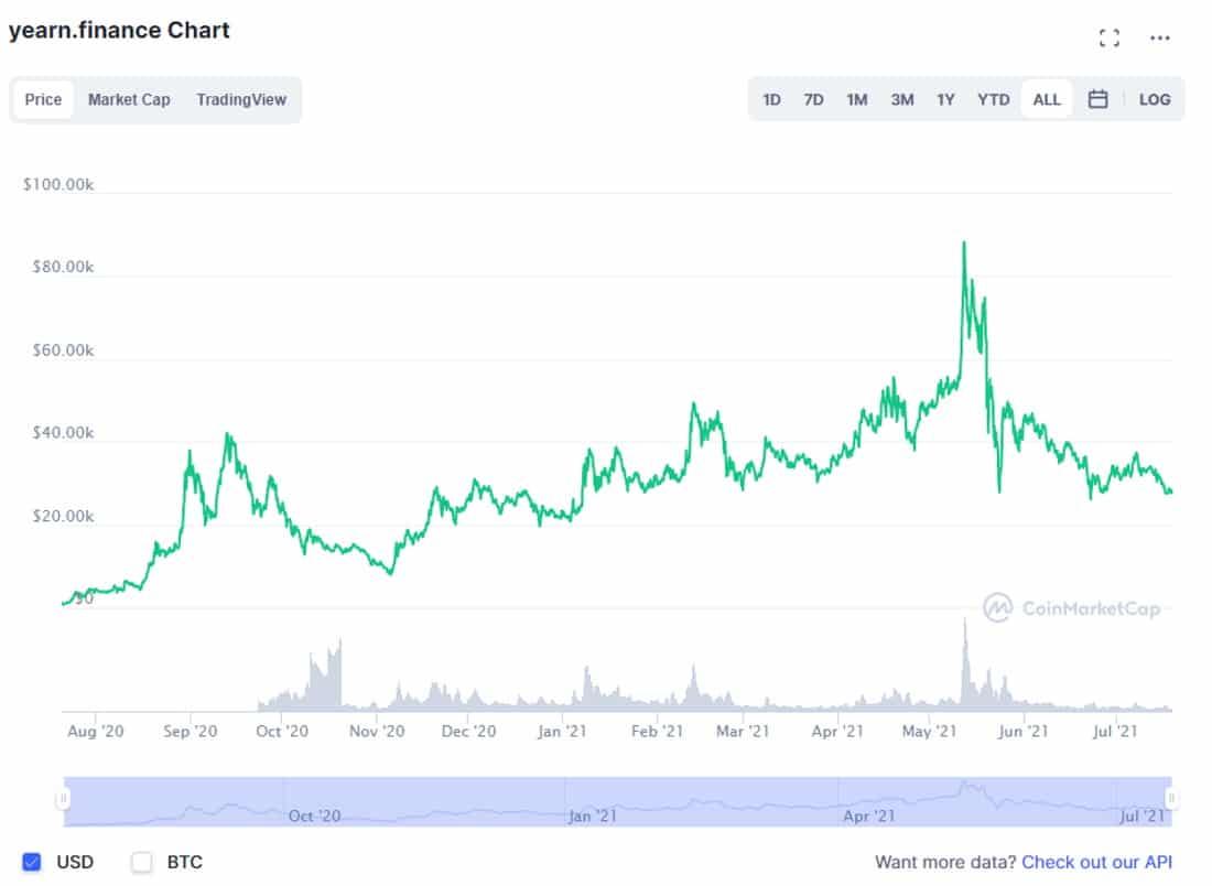 CoinMarketCap YFI chart