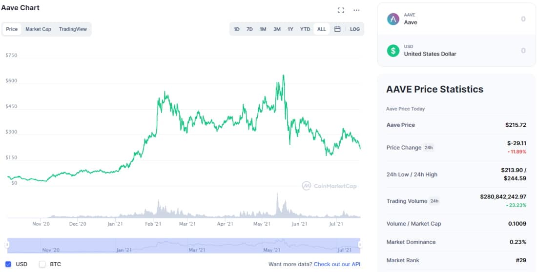 CoinMarketPlace Aave chart and fundamental data