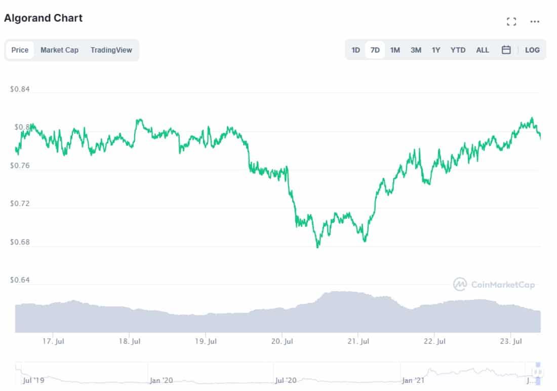 Why buy ALGO CoinMarketCap chart