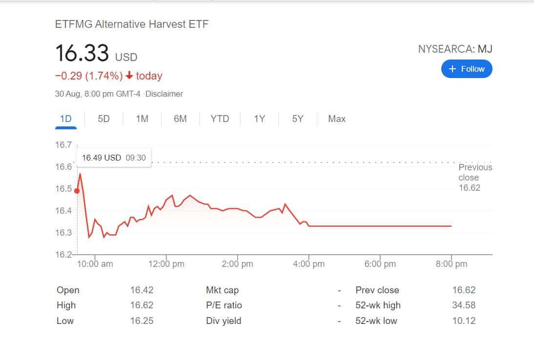 EFTMG Alternative Harvest EFT (MJ)