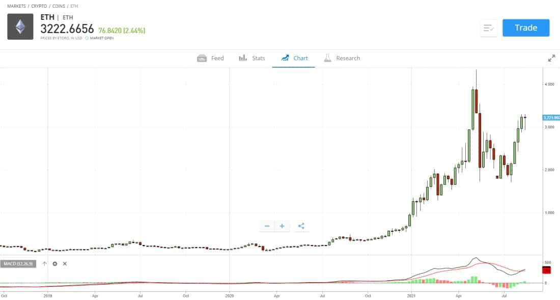 ETH chart on eToro