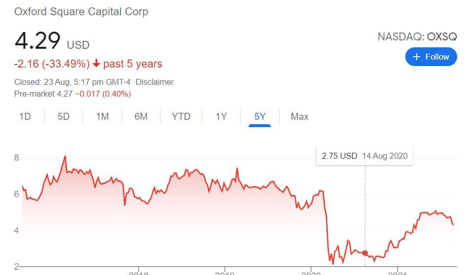 Oxford Square Capital Corp