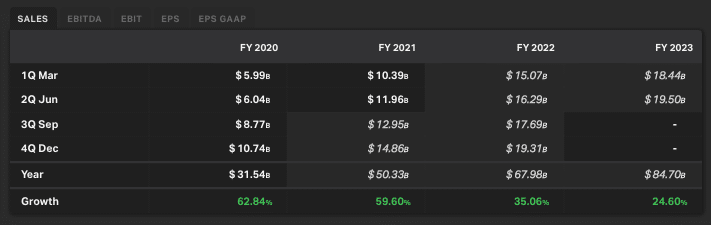 Tesla's sales forecasts
