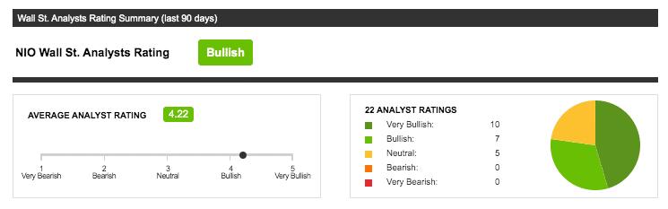 NIO analysts ratings