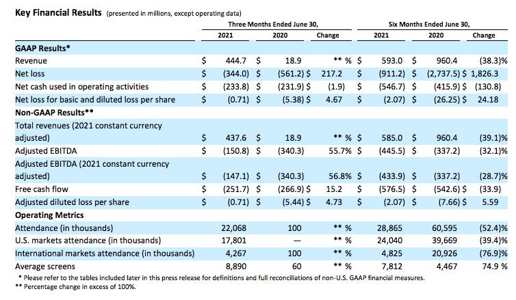 amc financial summary Q2 2021