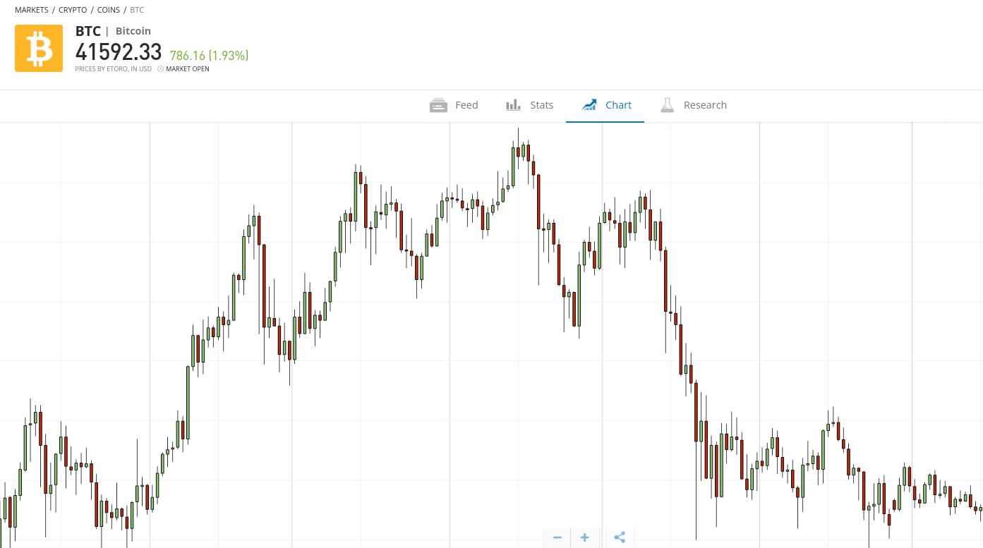 eToro Bitcoin Chart