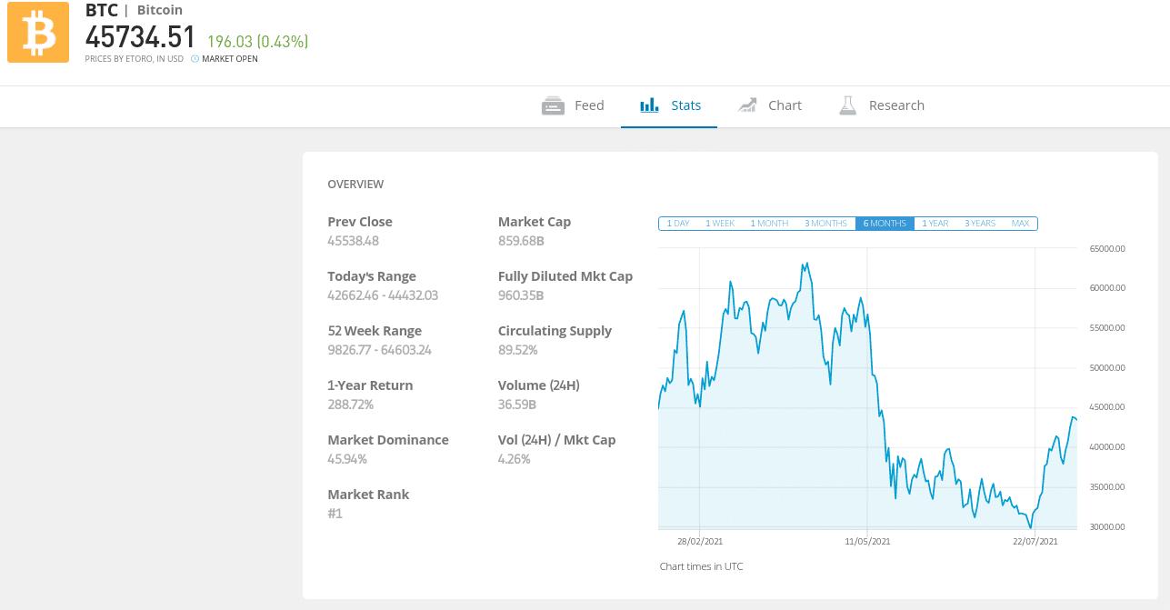 eToro Bitcoin Stats