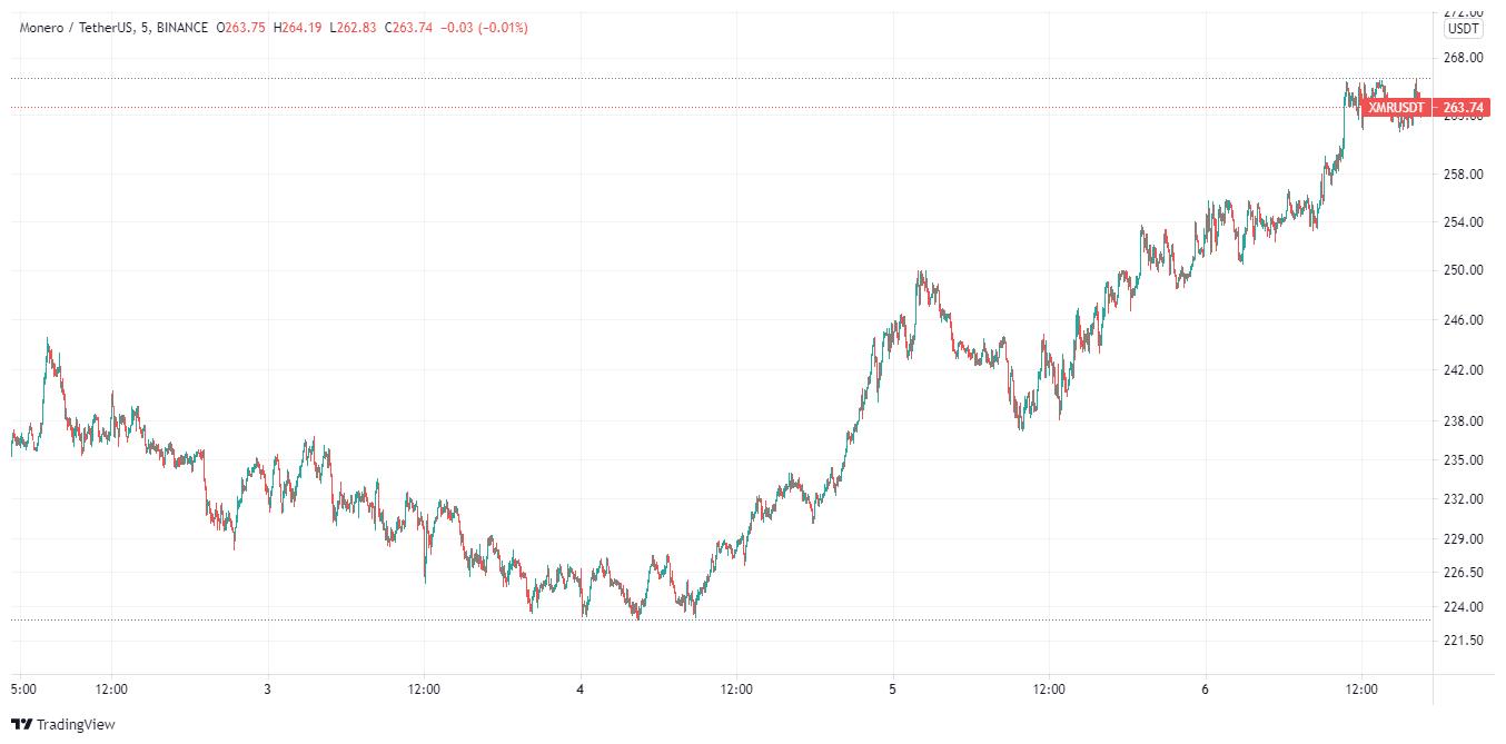 XMR price charts August 6