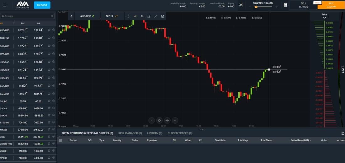 AvaTrade trading terminal