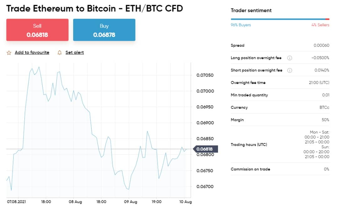 Trade ETH/BTC CFD on Capital.com with low spreads