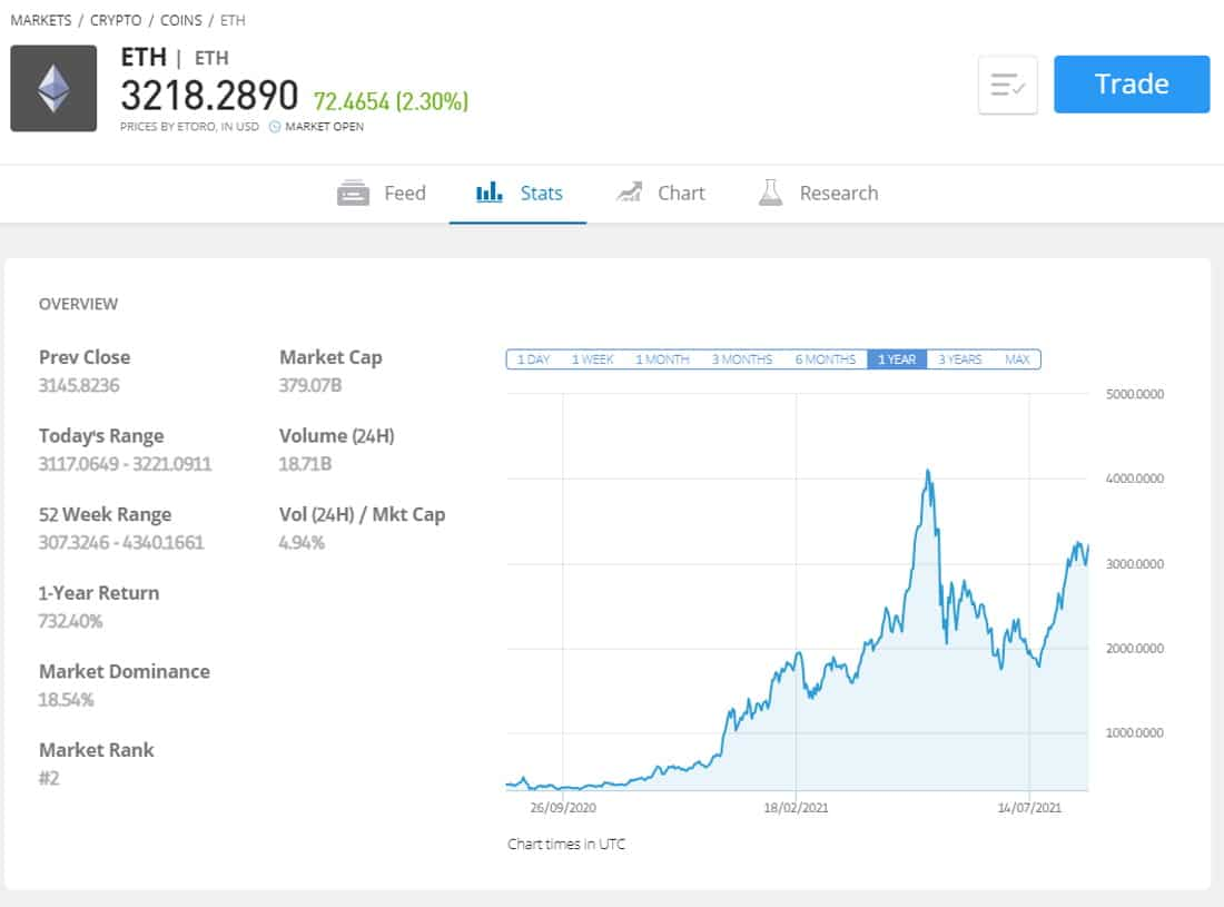 Buy ETH tokens on eToro