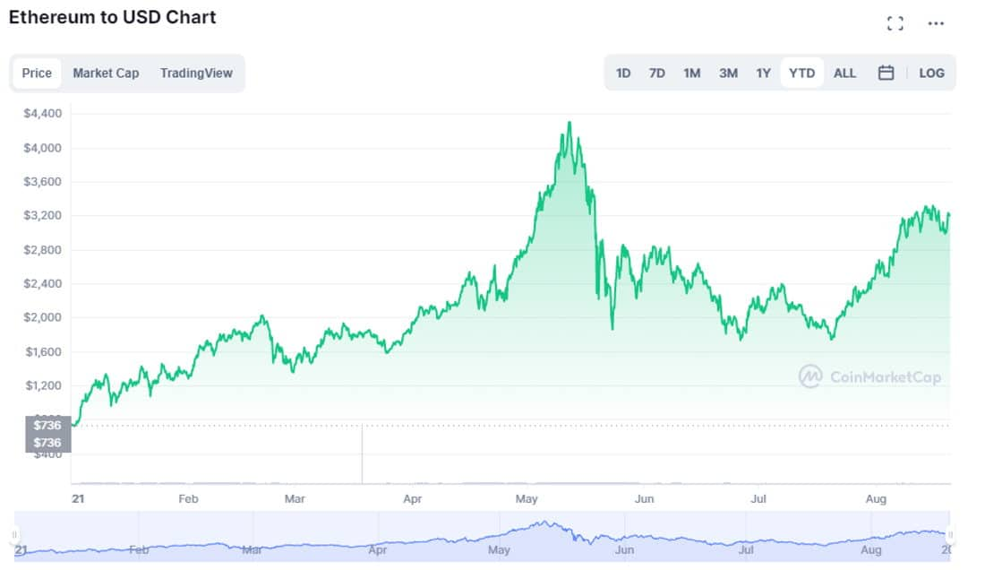 Ethereum to USD Chart sourced from coinmarketcap.com