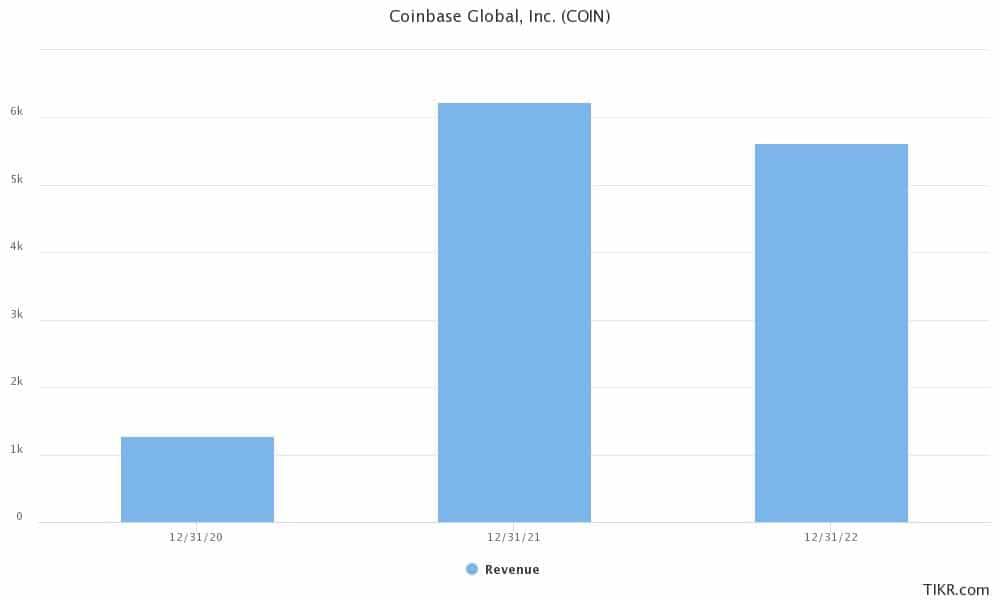 coinbase forecast