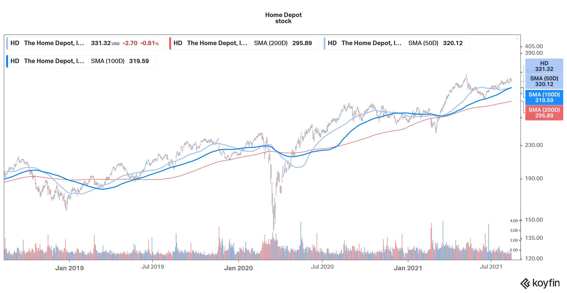 retail stocks to buy