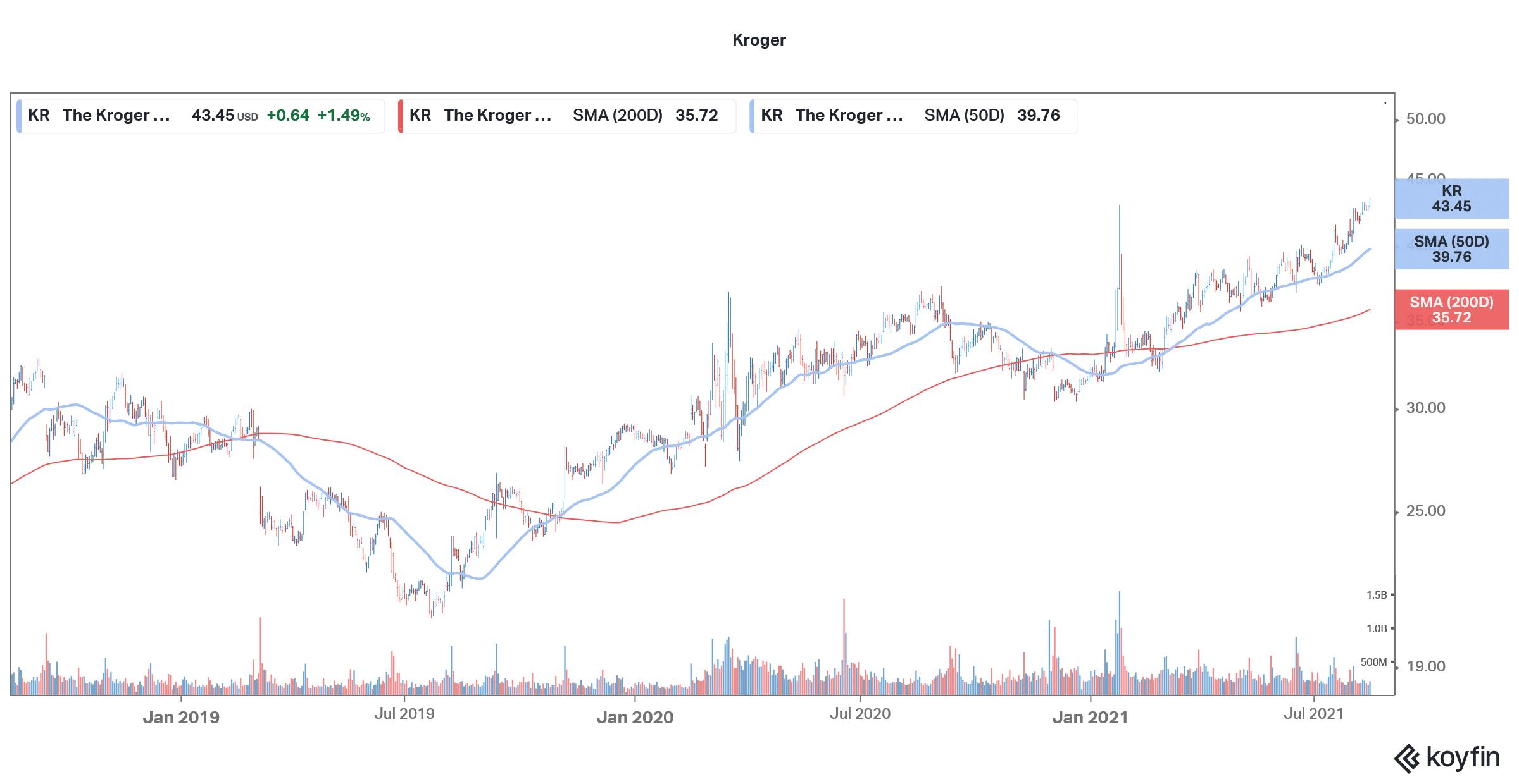 kroger stock technical analysis