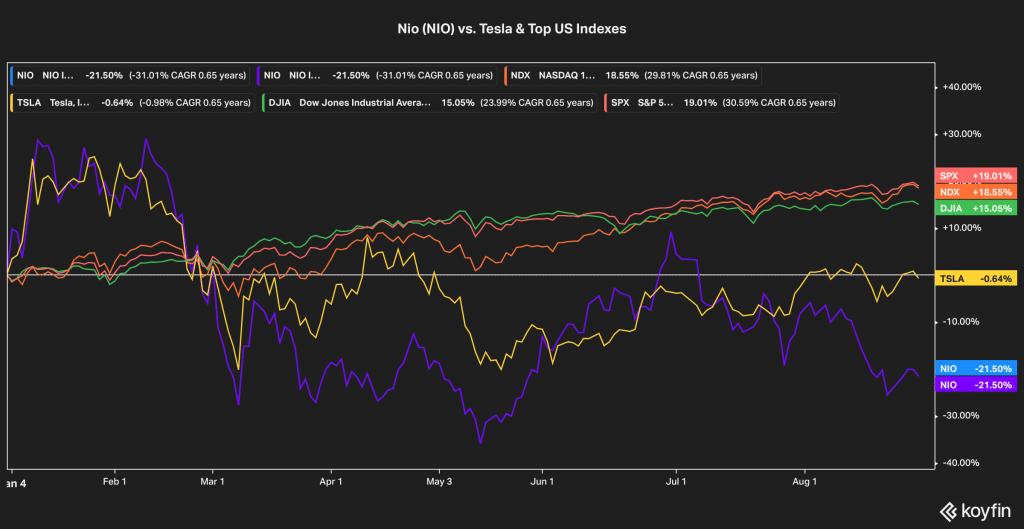 NIO ytd performance vs tesla and indexes