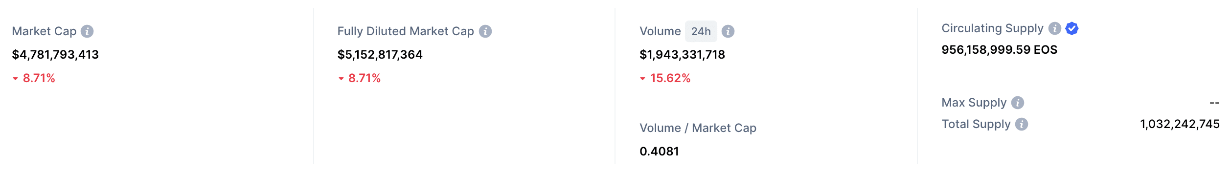 eos stats