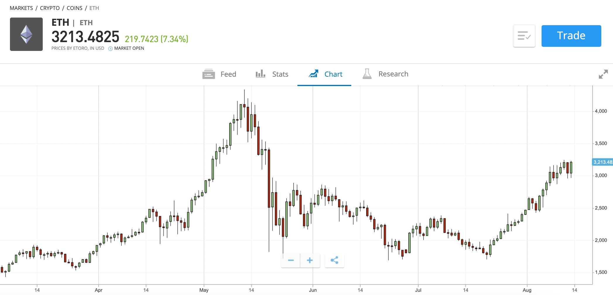 etoro ethereum price chart