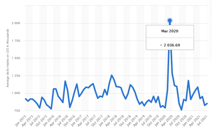 Statista chart showing average number of daily trades on the London Stock Exchange