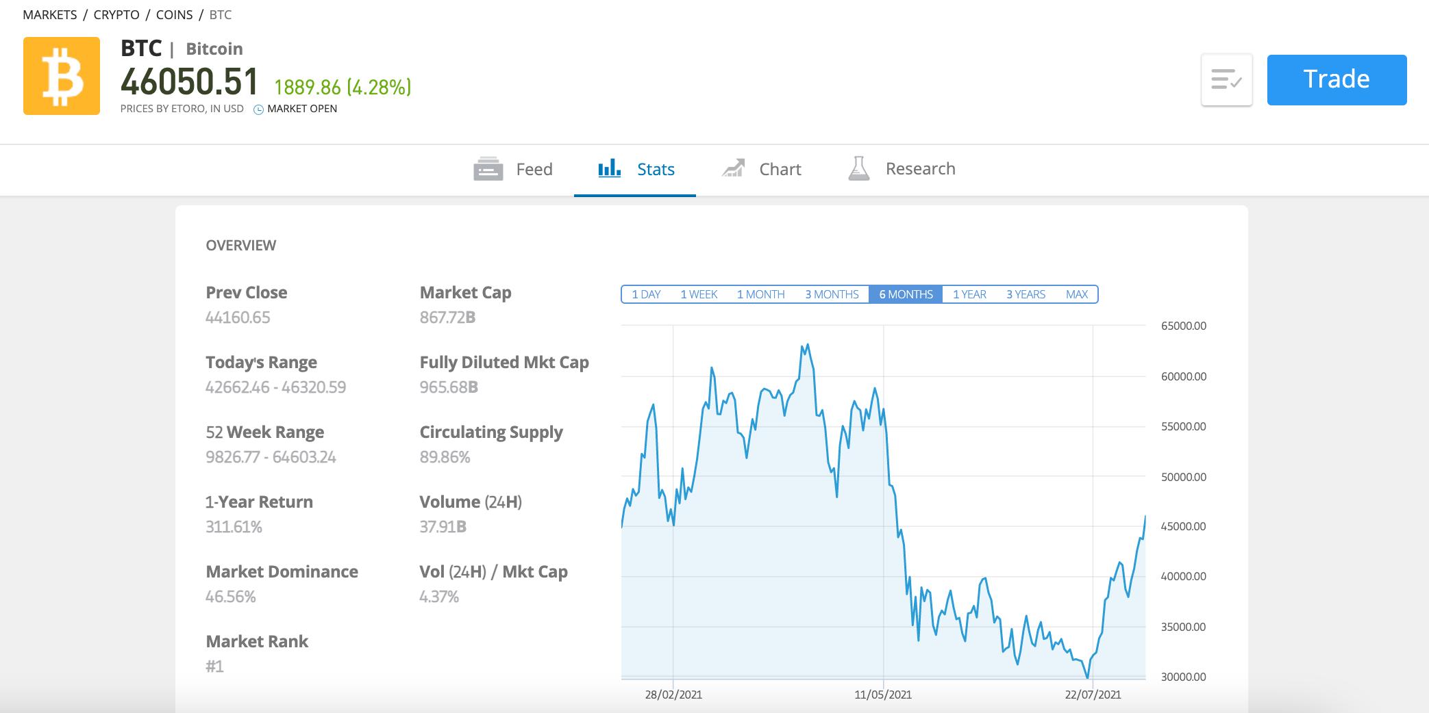 etoro buy bitcoin