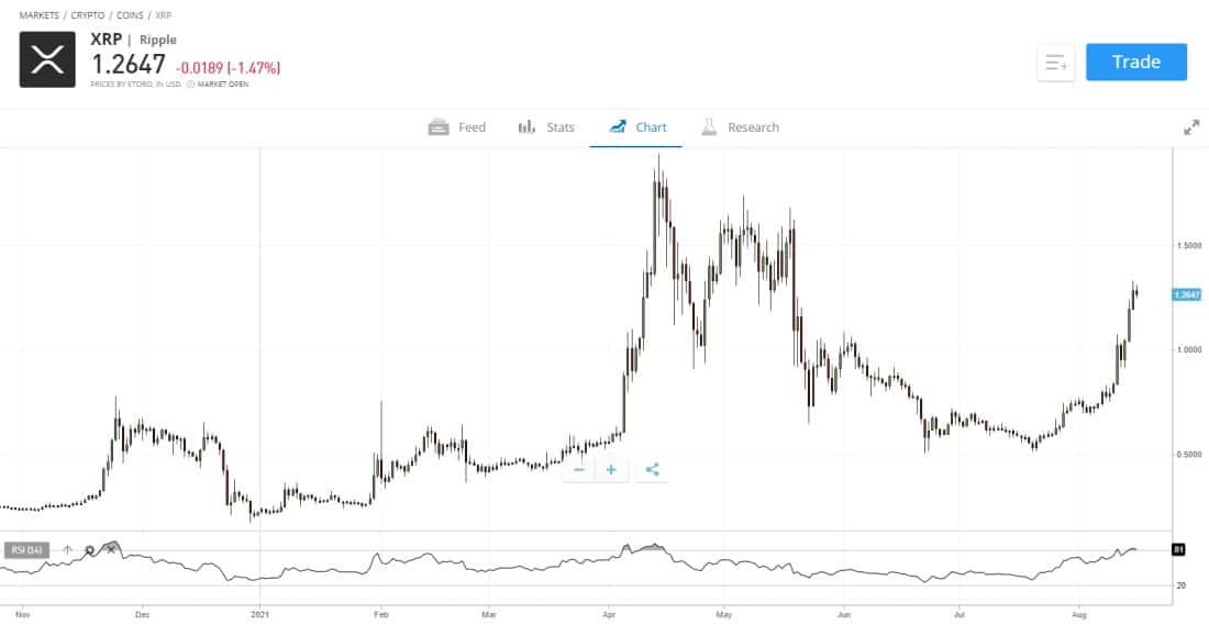 eToro XRP chart