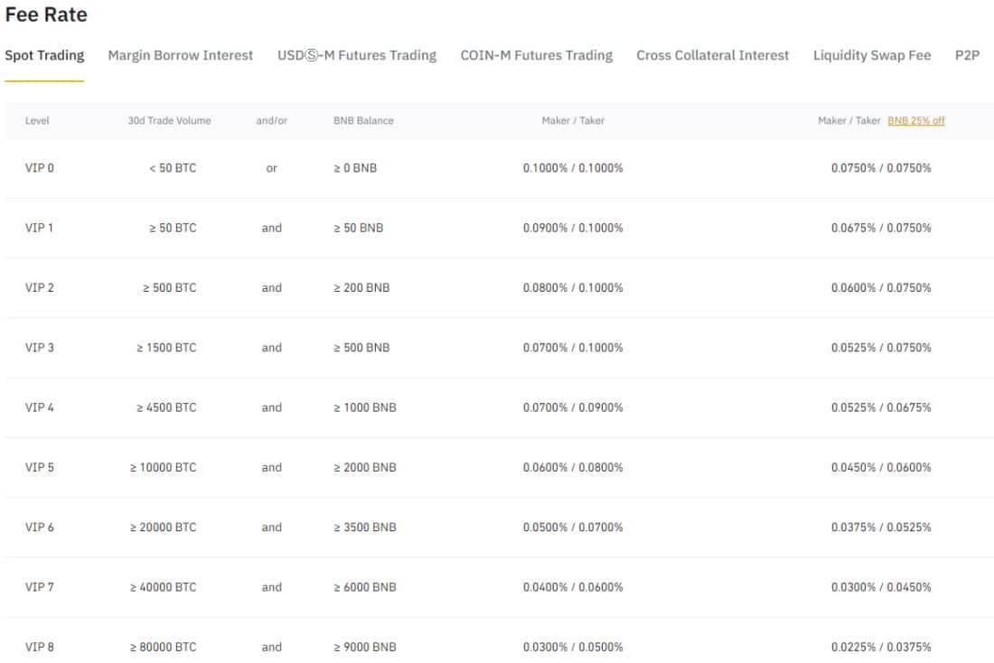 Coinbase alternative UK - Binance maker-taker fees